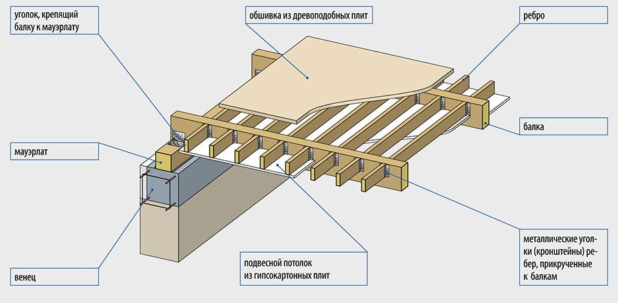 Балочно-ребристая конструкция
