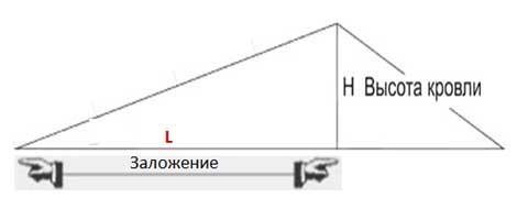 Данные для расчёта уклона: H – высота до конька, W – второй катет, равный половине ширины основы, L – гипотенуза (длина стропильной ноги).
