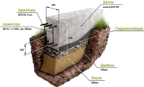 Если вы не знаете,какой фундамент выбрать для бани из бревна, обратите внимание на данный мелкозаглубленный вариант, требуется траншея глубиной 50 см, а для увеличения прочности конструкция усиливается арматурным поясом