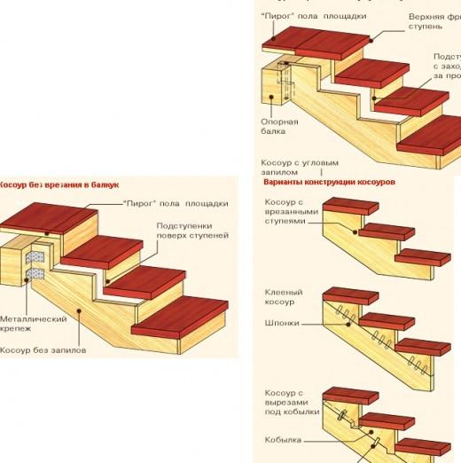 Двухмаршевые лестницы деревянные своими руками