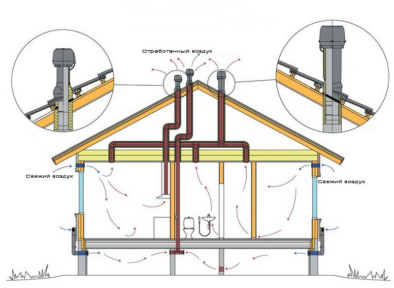 Проверка систем естественной вентиляции.