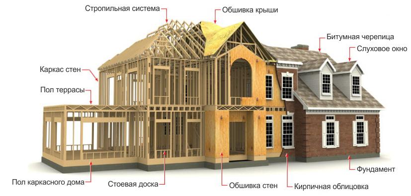 Этапы сооружения дома и его основные элементы