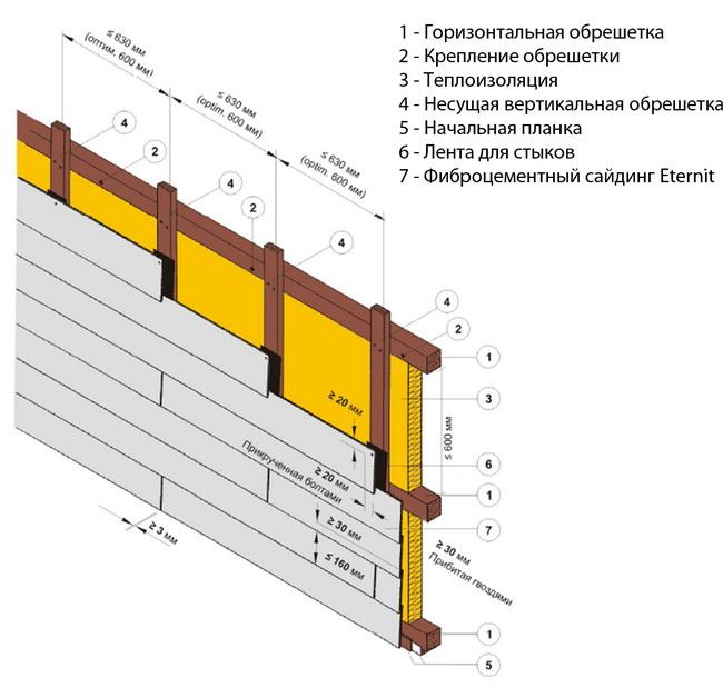 Графическая схема монтажа сайдинговых панелей