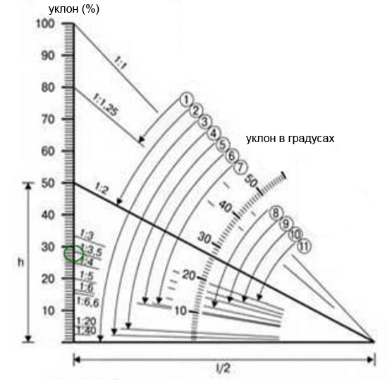 График крутизны по материалам: 1) гонт, щепа, стружка; 2) черепица; 3) рулонные четырёхслойные материалы с защитным слоем; 4) рулонные трёхслойные материалы с защитным слоем; 5) рулонные трёхслойные материалы без защитного слоя; 6) рулонные материалы на горячих и холодных мастиках, металлочерепица; 7) волнистые асбестоцементные унифицированные листы; 8) черепица; 9) усиленные асбестоцементные листы; 10) листовая сталь; 11) асбестоцементные листы обычного профиля.