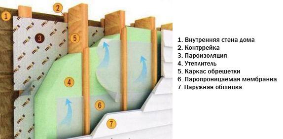 Грамотная пароизоляция для стен деревянного дома снаружи