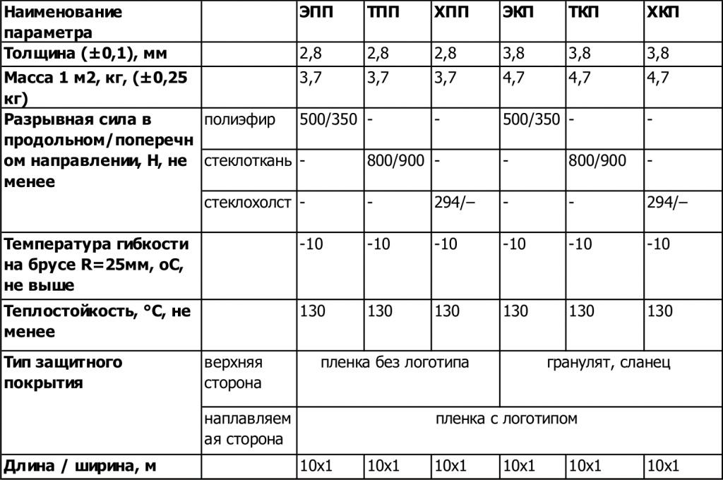 Характеристики наплавляемого рулонного покрытия.
