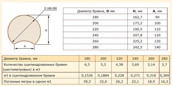 Характеристики оцилиндрованного материала.
