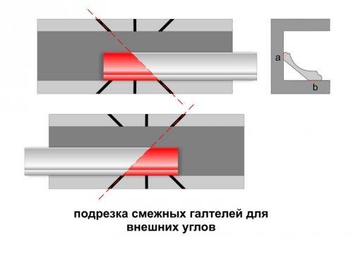 Иллюстрация порезки внешних углов с помощью стусла