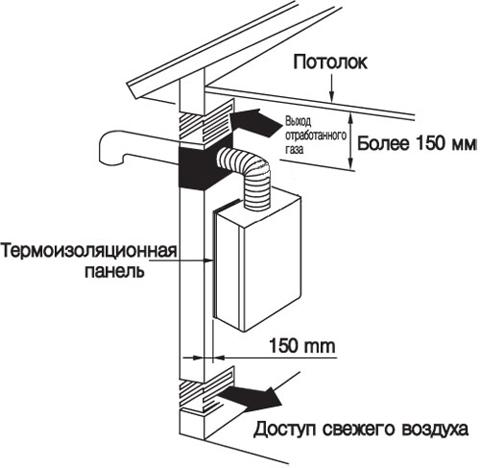 Как повесить газовый котел на деревянную стенудома