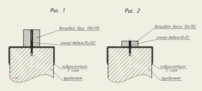 Как прикрепить брус к фундаменту на анкер-дюбель