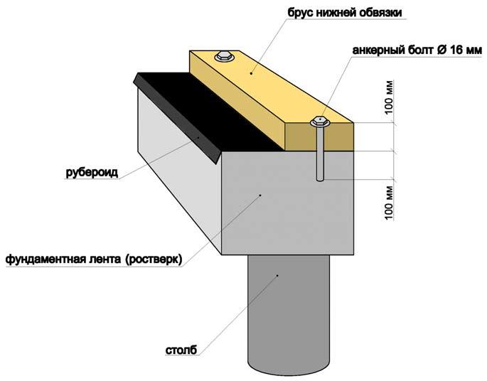 Как производится крепление бруса к фундаменту анкерными болтами