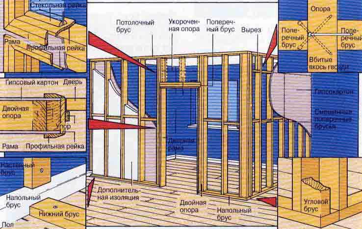Как сделать стену дома