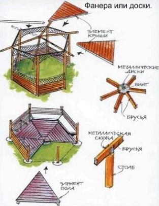 Как сделать шестигранную деревянную беседку согласно эскизу