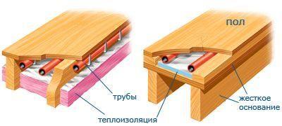 Как сделать утепленный пол в деревянном доме с помощью системы «теплый пол»
