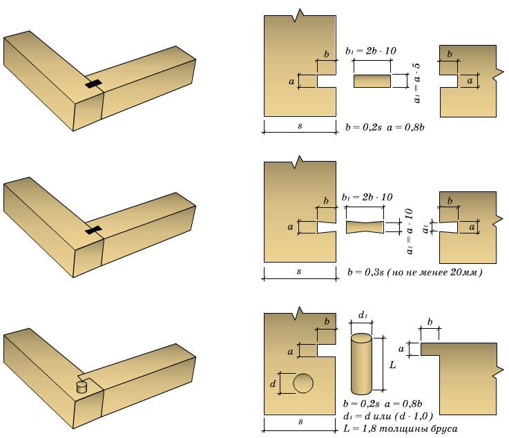 Какие бывают узлы деревянных конструкций из бруса