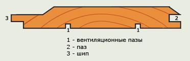 Классический профиль имитации бруса.