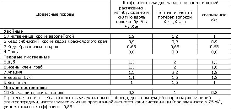 Сталь ст3  характеристика свойства применение
