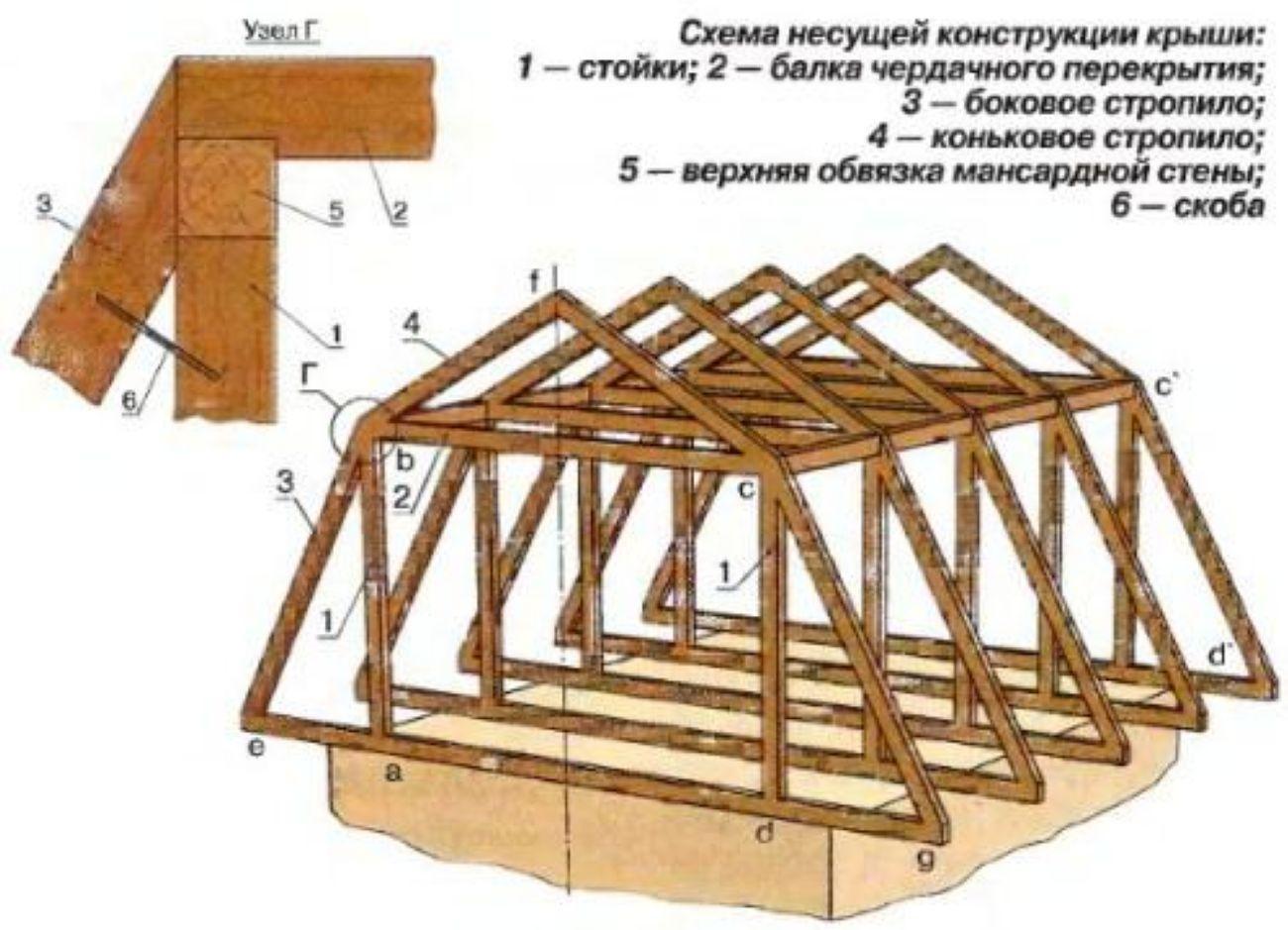 схема балок конструкции мансардной крыши
