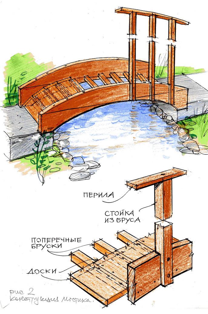 Конструкция мостика.