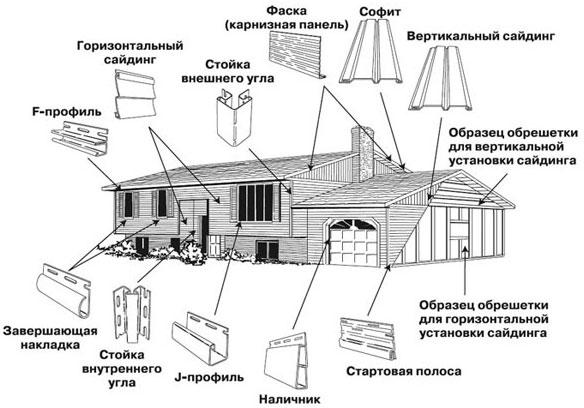Места установки элементов сайдинга.