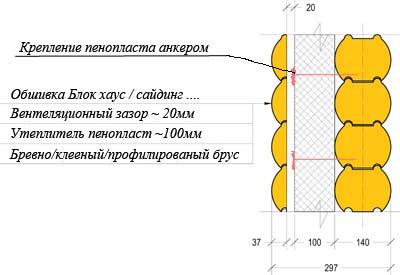 Монтаж термоизоляции с вентзазором