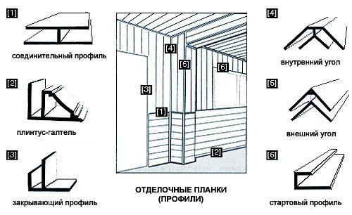 Монтаж стеновых панелей мдф своими руками