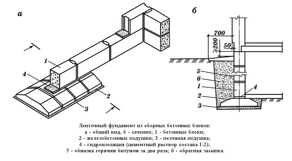 На фото - устройство фундамента из ФБС для одноэтажной постройки