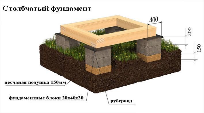 На фото показана схема столбчатого фундамента.