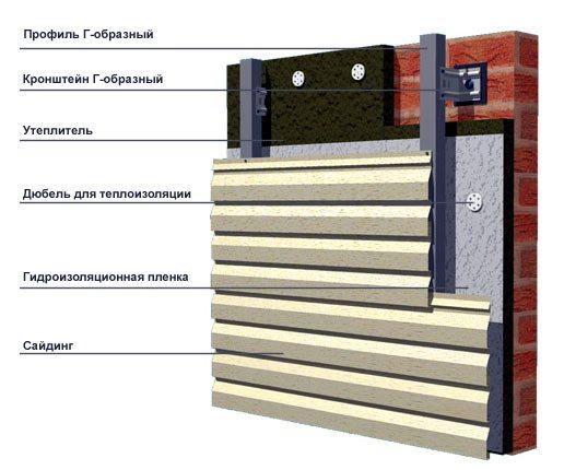 На фото показана схема вентилируемого фасада.