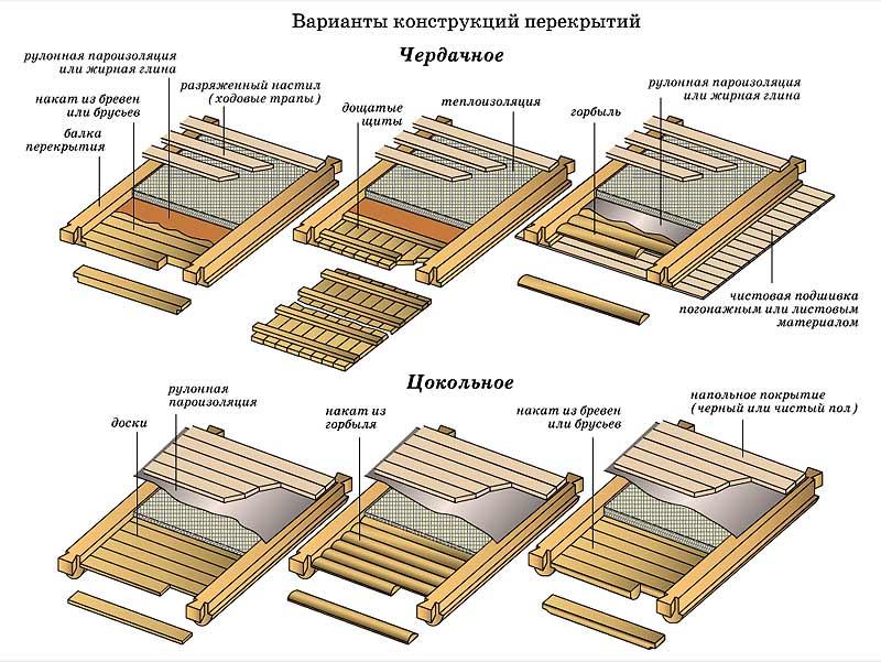 На фото показаны различные варианты обустройства потолочного перекрытия.