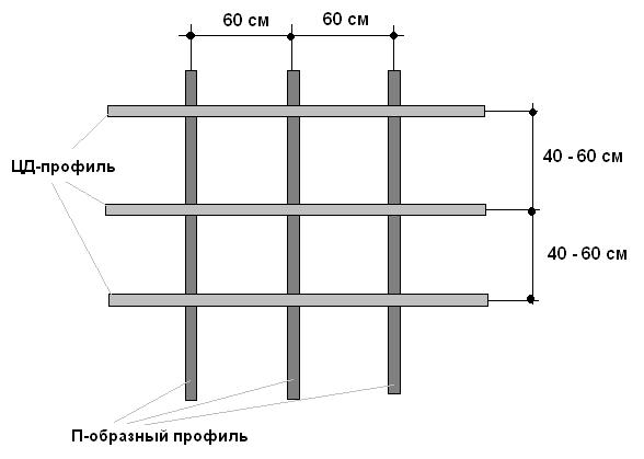 Наглядная схема обрешетки из металлических профилей.