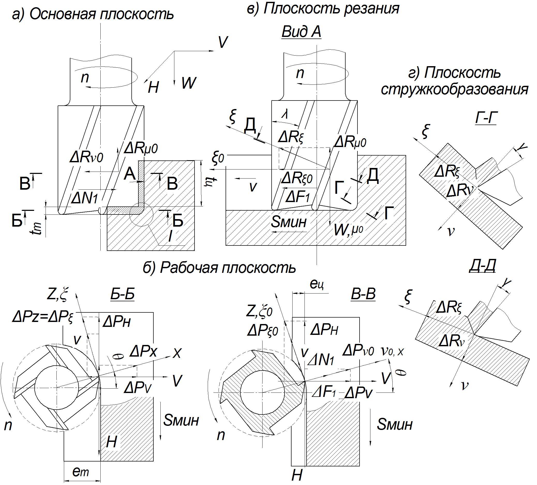 Наглядно демонстрируется схема торцевого фрезерования.
