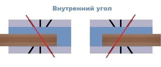 Как правильно сделать внутренний угол