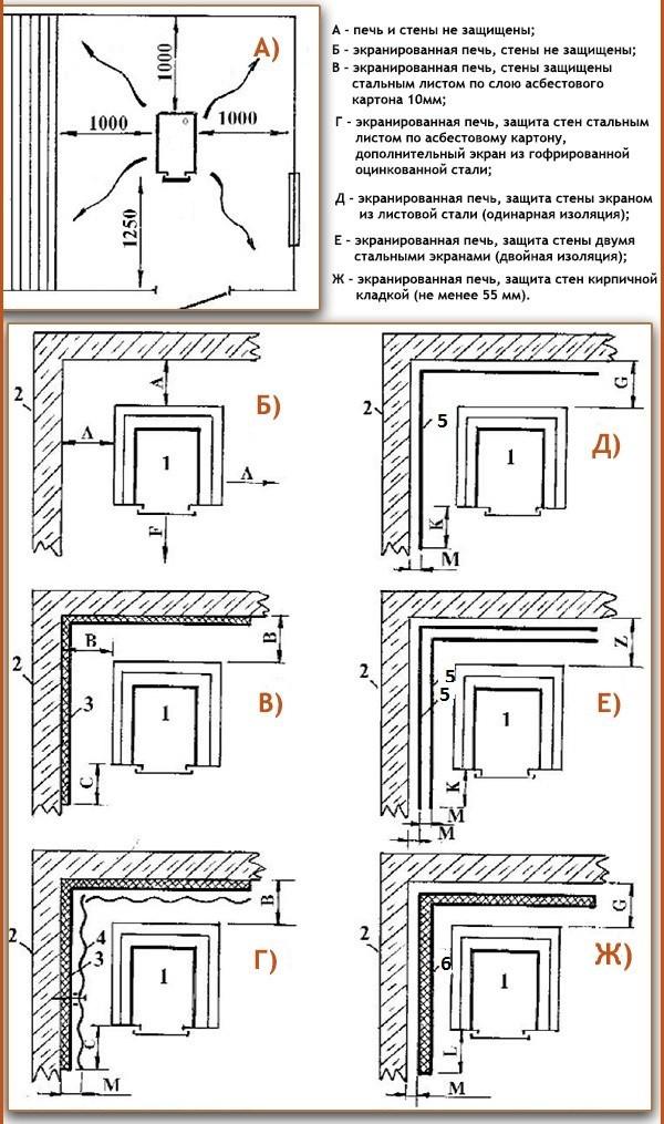 Необходимые расстояния для пожарной безопасности: A, L – 500 мм; B – 380 мм; F – 1250 мм; G, K -250 мм; Z -125 мм; M -30 мм