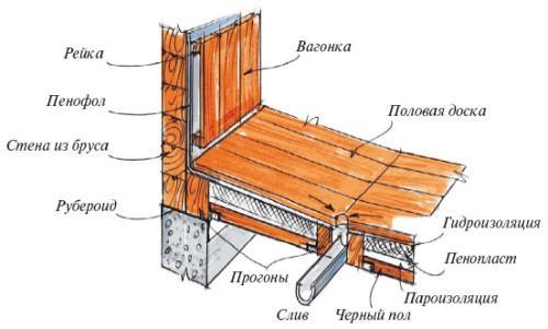Непротекающий пол в моечном отделении деревянной бани