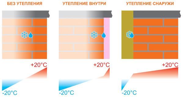 Область промерзания и точка росы в зависимости от расположения утеплителя.