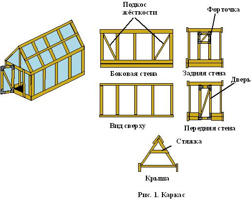 Общая схема каркаса