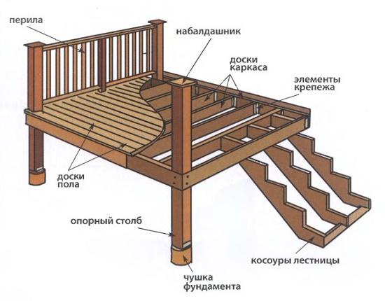 Как построить крыльцо своими руками из дерева