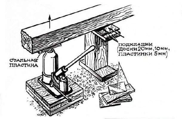 Общая схема установки домкрата.