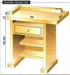 Один из вариантов компактного рабочего места – конструкция небольшая, и в ней есть ящик для хранения инструмента