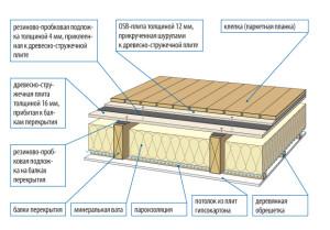 Ремонту по по 44-фз крыши работы