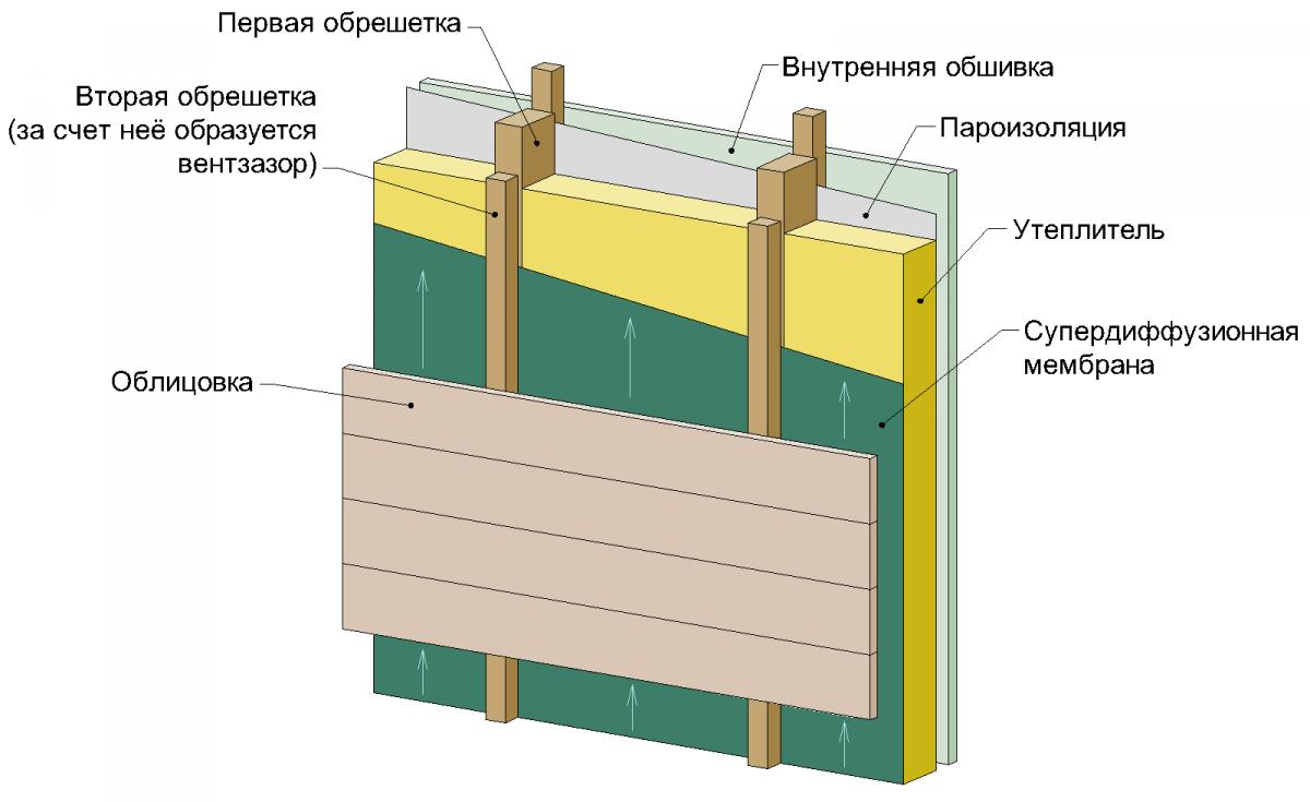 Один из вариантов утепления деревянных строений снаружи