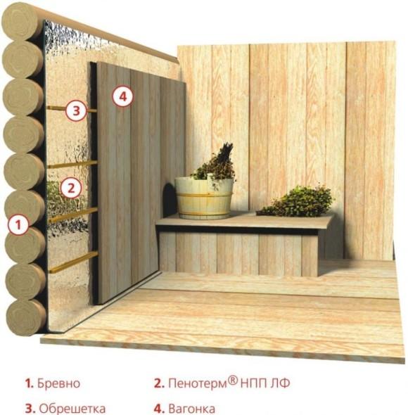 Один из вариантов утепления самой сложной части сооружения в бане – парилки