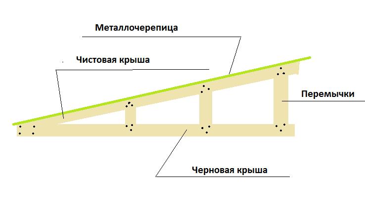 Односкатная крыша своими руками для пристройки к  988