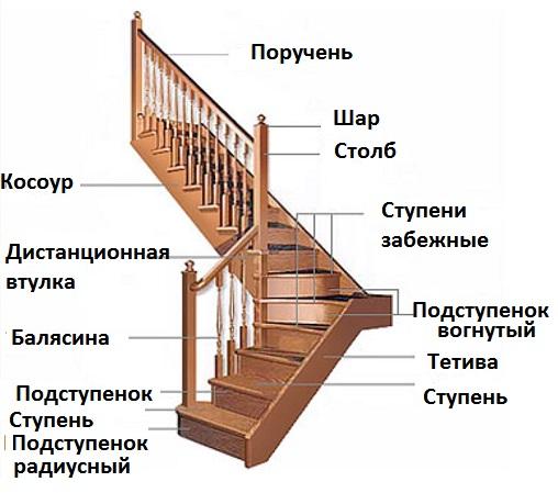 Основные элементы в конструкции деревянных лестниц