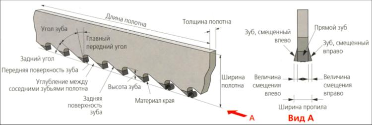 Основные параметры полотна.