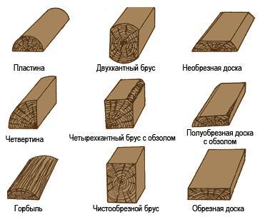 Основные типы элементов, прописанные в нормативной документации, из которых нас интересует три типа доски