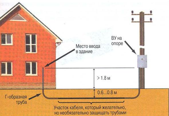 Параметры подземной конструкции.