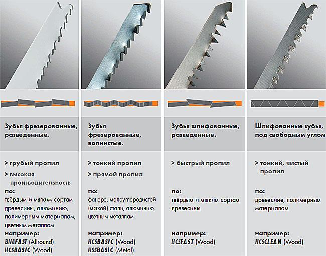 Пилки с различными типами зубьев и графически изображённые дорожки, осуществляемыми ими пропилов