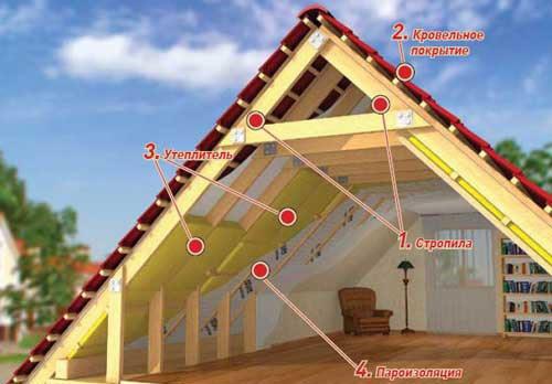По сути теплоизоляция на крыше — это единственное препятствие проникновению холода. Ведь здесь нет деревянных перегородок, а лишь кровельный материал и внутренняя отделка